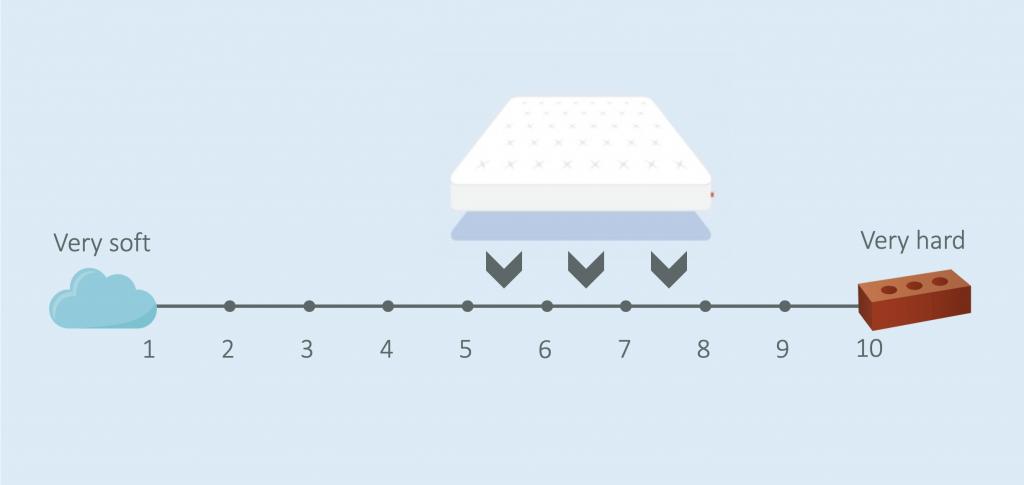 how firm is the tweak duo mattress
