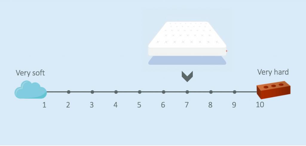 the mattress guide otty firmness