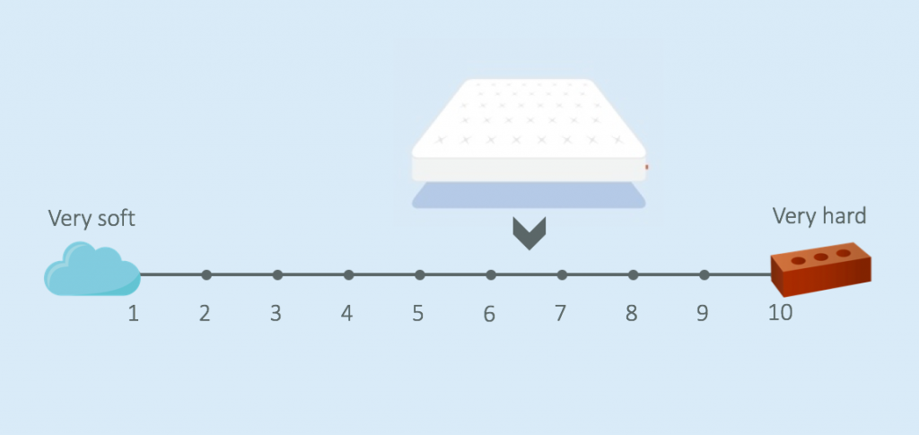 leesa Luxury Hybrid mattress firmness review