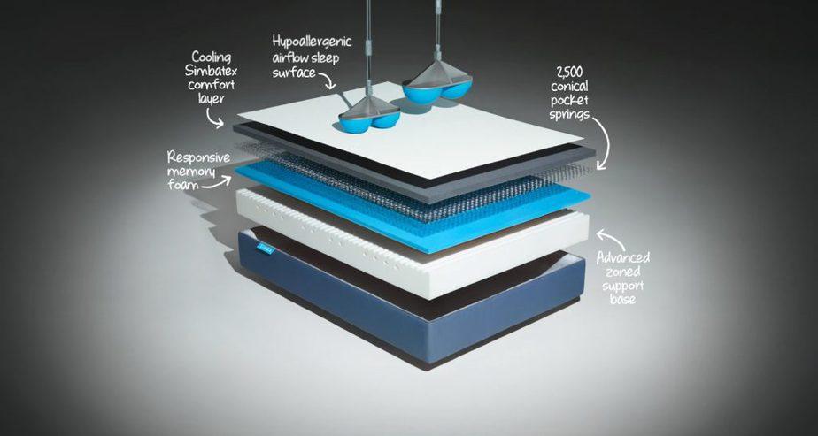 simba mattress testing