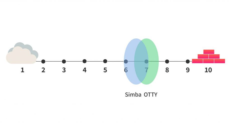 simba vs otty firmness comparison