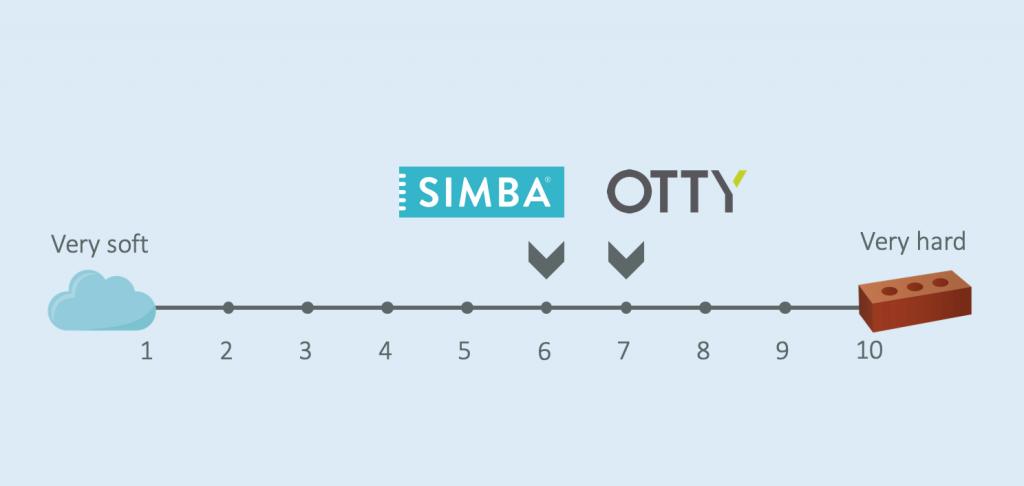 simba vs otty firmness scale