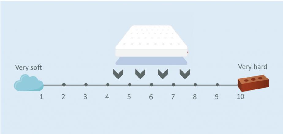 Tempur mattress firmness