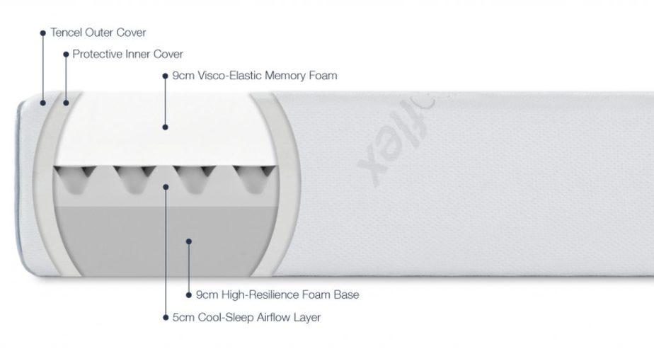 ergoflex base foam
