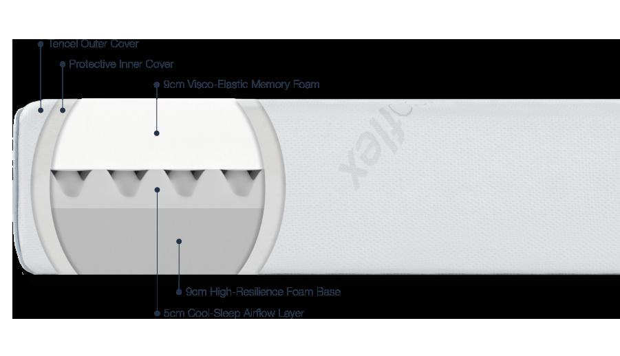 ergoflex mattress review construction