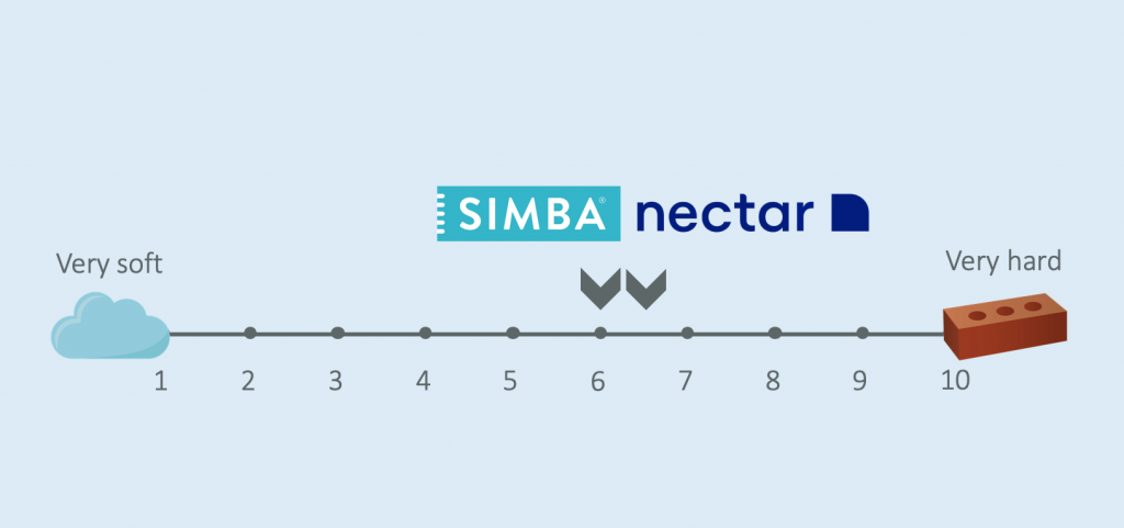 firmness comparison nectar and simba