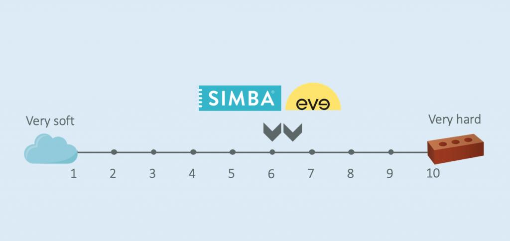 simba vs eve firmness