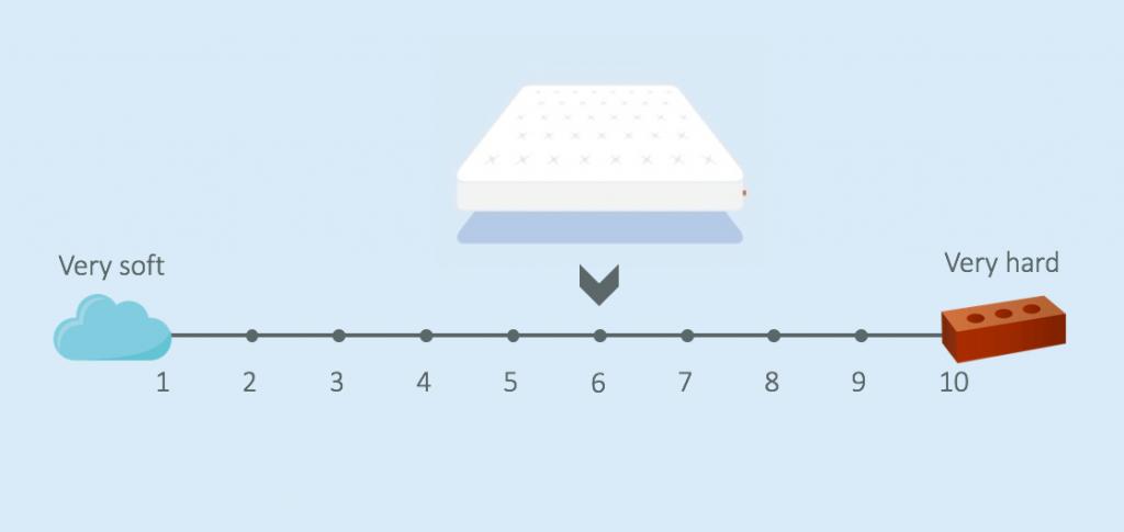 casper hybrid mattress firmness
