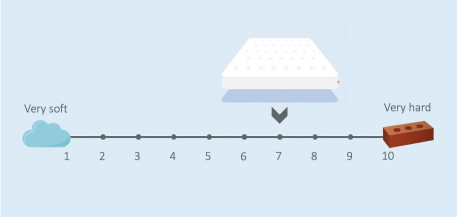 eve hybrid mattress firmness review