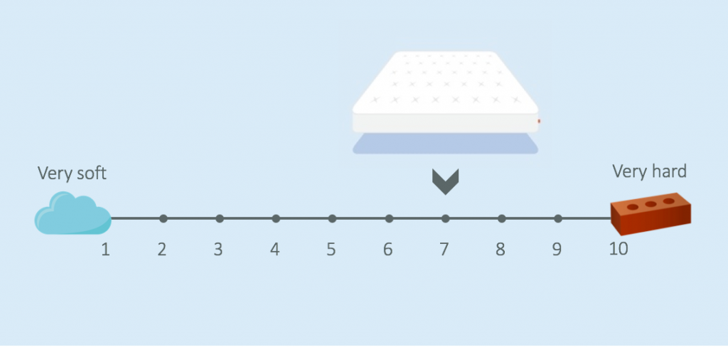 eve hybrid mattress firmness review