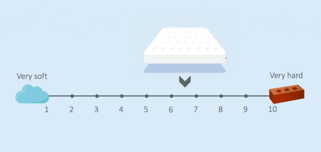 otty flex memory mattress firmness review