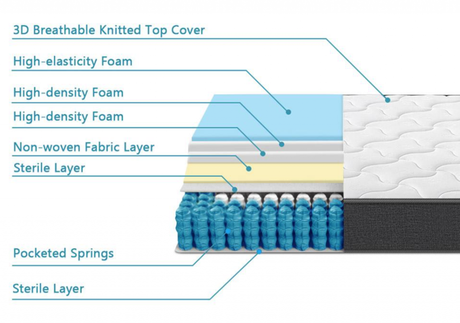 Inofia layers