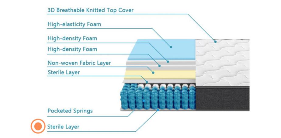 inofia sterile layer 2
