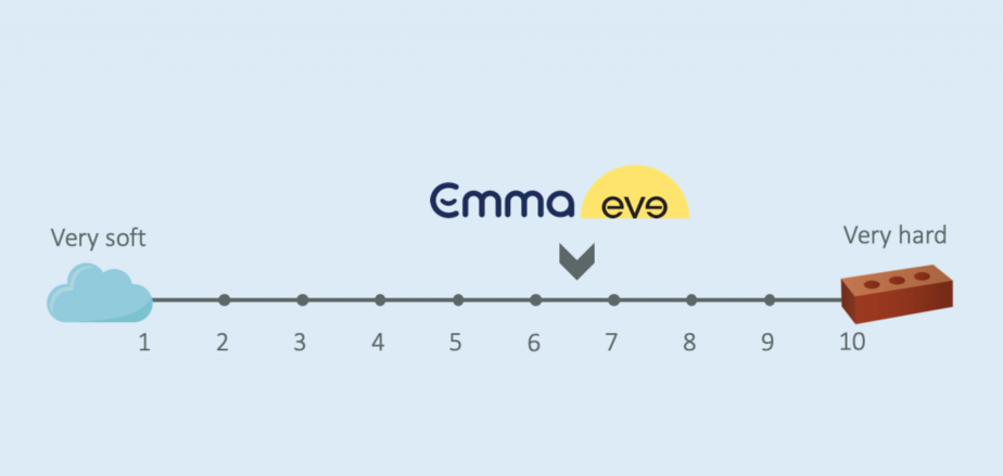emma vs eve firmness comparison scale