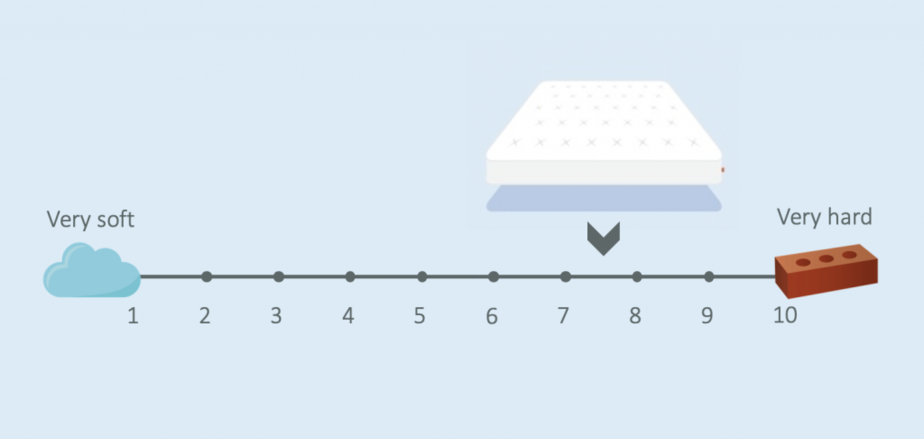 eve premium hybrid mattress firmness review