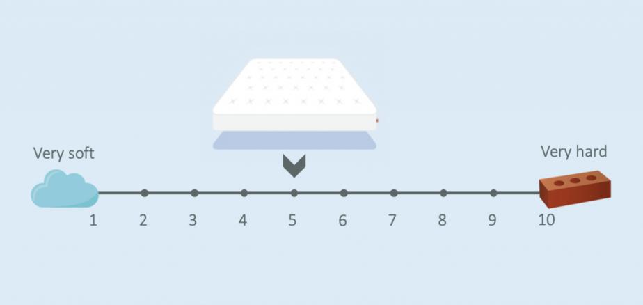 remfit 500 mattress firmness