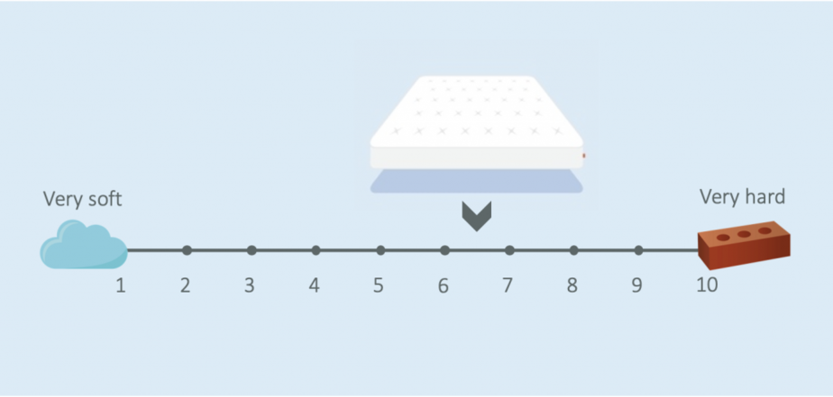 remfit natural mattress review firmness