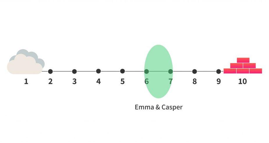 emma vs casper firmness comparison