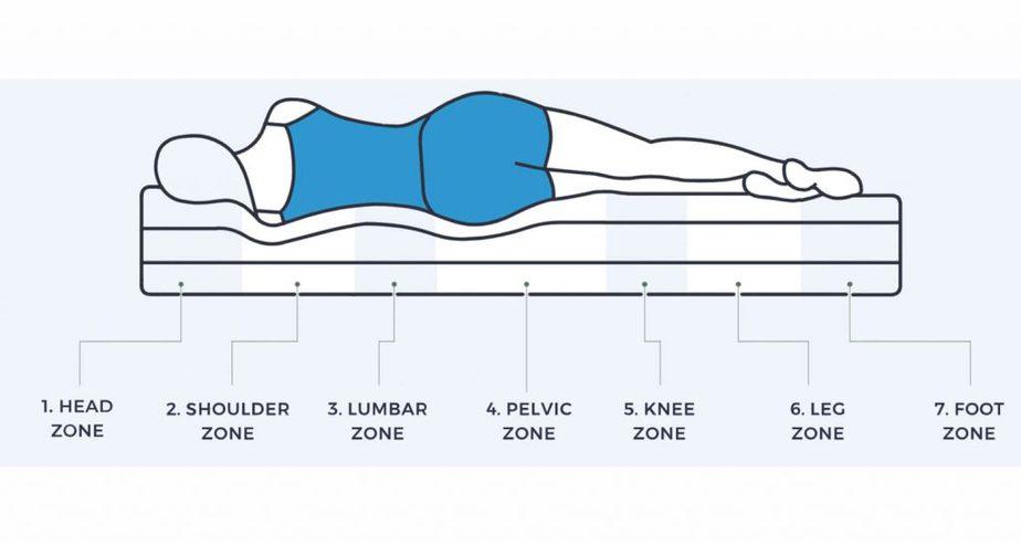 mattress sleeping profile